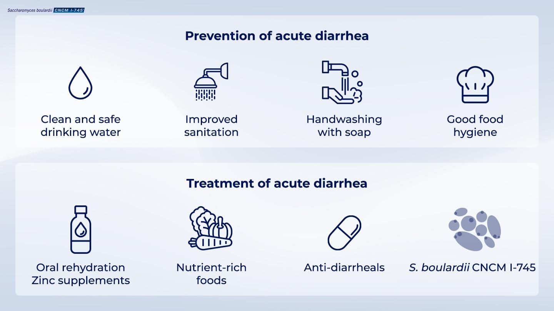image https://www.saccharomycesboulardii.com/wp-content/uploads/2020/06/simple_steps_prevent_andtreat_acute_diarrhea-150x150.jpg