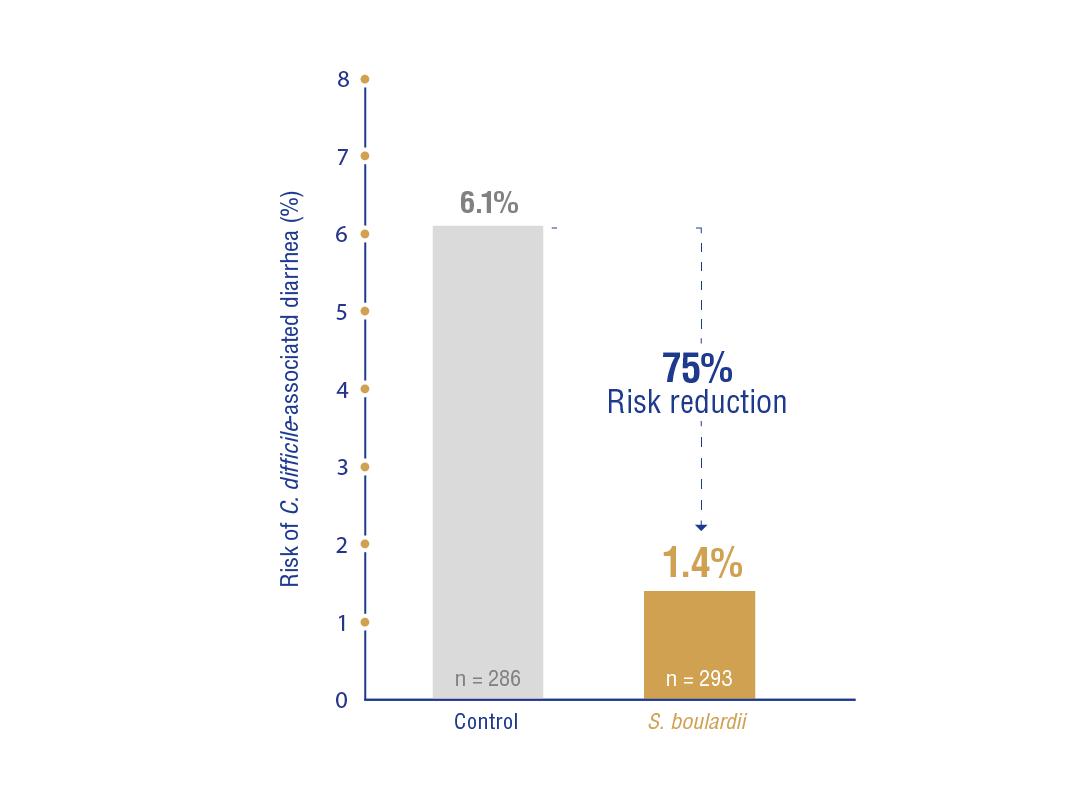 image https://www.saccharomycesboulardii.com/wp-content/uploads/2020/07/Figure-3-reduction-Cdiff-risk-children-e1594387899330-150x150.png