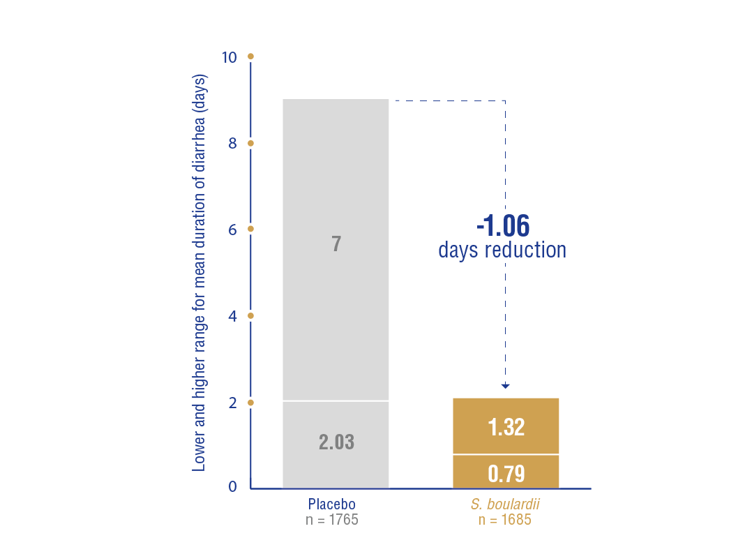 image https://www.saccharomycesboulardii.com/wp-content/uploads/2020/07/Figure-5-reduction-duration-days-diarrhea-children-e1594388647684-150x150.png