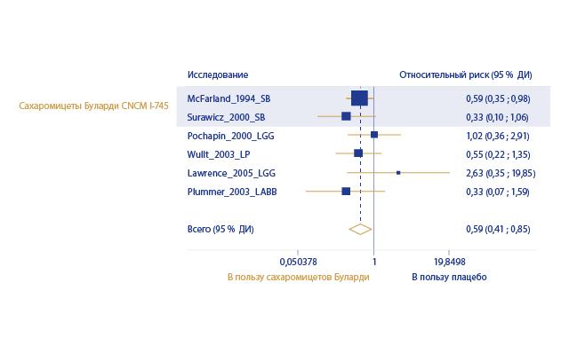 image https://www.saccharomycesboulardii.com/wp-content/uploads/2020/08/FIG-4-100-1-150x150.jpg