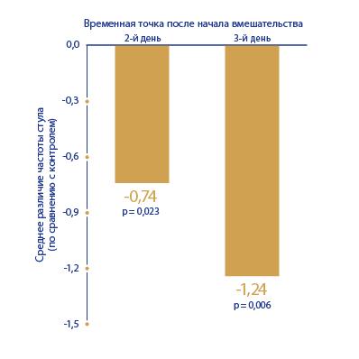 image https://www.saccharomycesboulardii.com/wp-content/uploads/2020/08/FIG-6-100-1-150x150.jpg